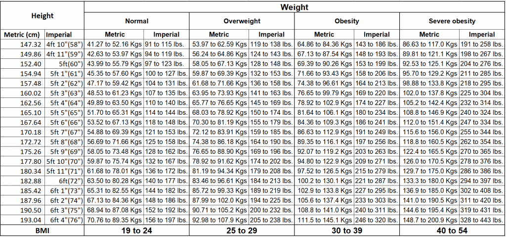 Reconstructed BMI Chart of National Institute of Health